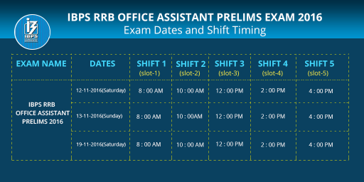 IBPS RRB Office Assistant Prelims Exam 2016: Exam Pattern, Dates and Shift Timings
